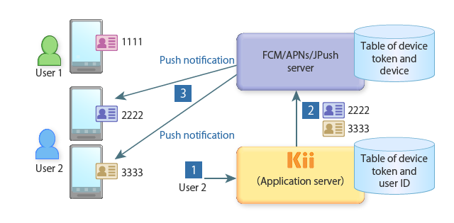 How Push Notification Works
