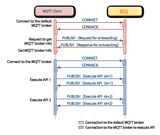 Using API via MQTT