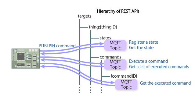 Using API via MQTT