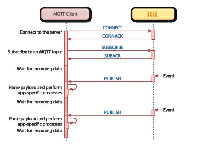 Using Push Notification via MQTT
