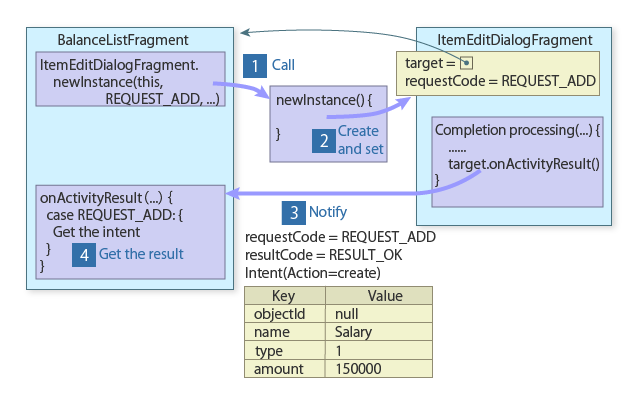 Implemented technique fragments call the factory method of the dialog when the method is called specify the fragment that will receive the result the calling fragment this and a ccuart Image collections